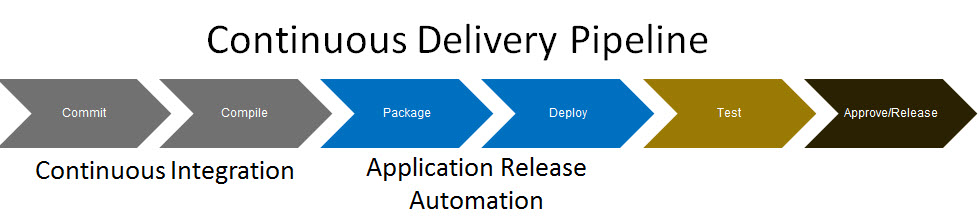 continuos-delivery-pipeline