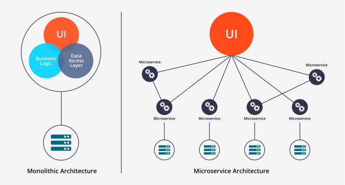 microservices vs microservices